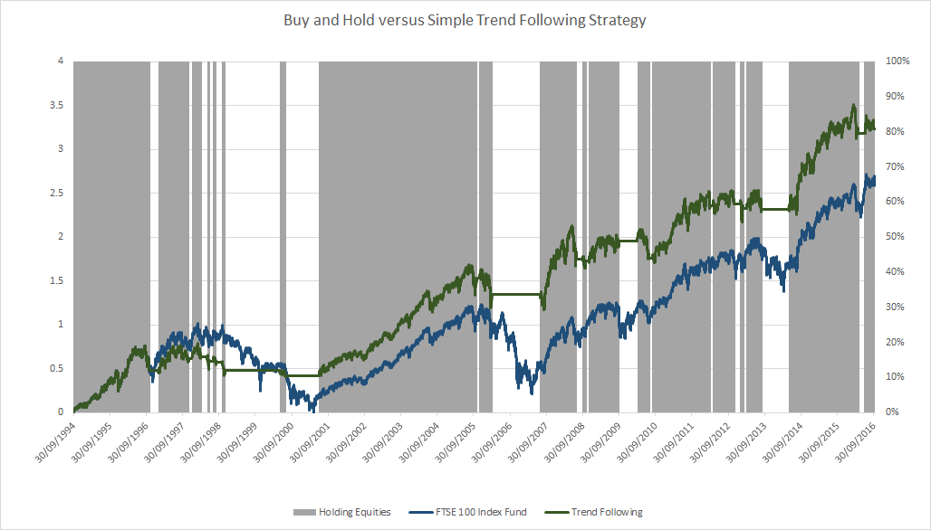 Buy and Hold versus Simple Trend Following Strategy