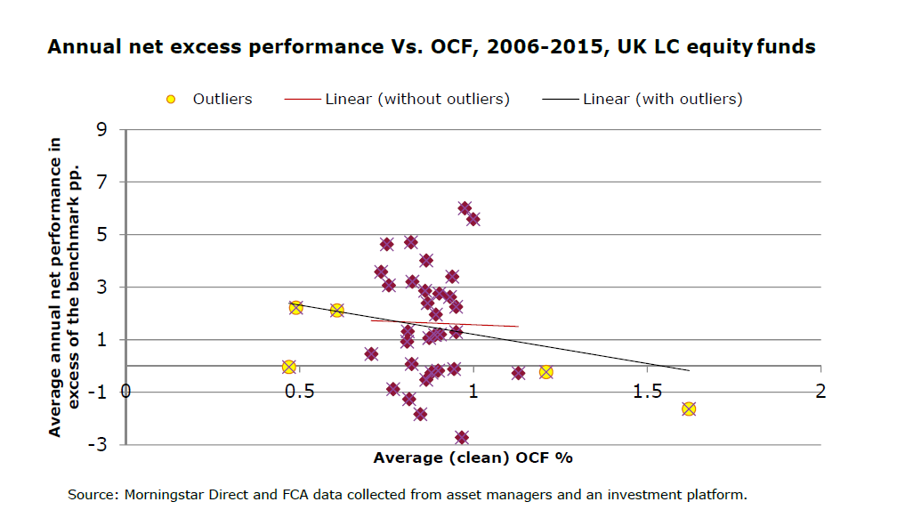 Annual net excess performance Vs. OCF, 2006-2015, UK LC equity funds