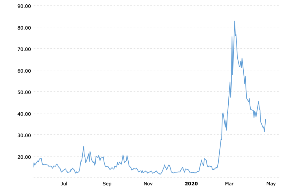 Daily level of the CBOE VIX Volatility Index over the last year