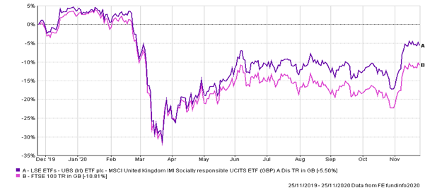 Performance of UBS MSCI UK IMI SRI ETF over the 2020 Covid-19 crisis