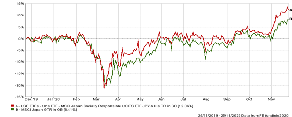 Performance of ishares MSCI USA SRI ETF over the 2020 Covid-19 crisis