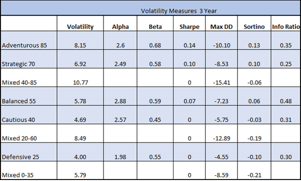 Guardian 3 year volatility measures 01-07-2020
