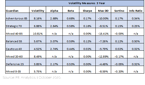 Guardian 3 year volatility measures 01-10-2020