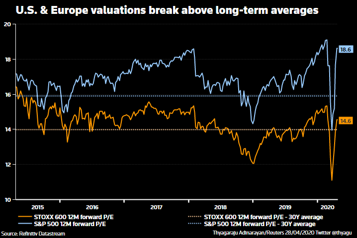US and Europe valuations break above long-term averages graph